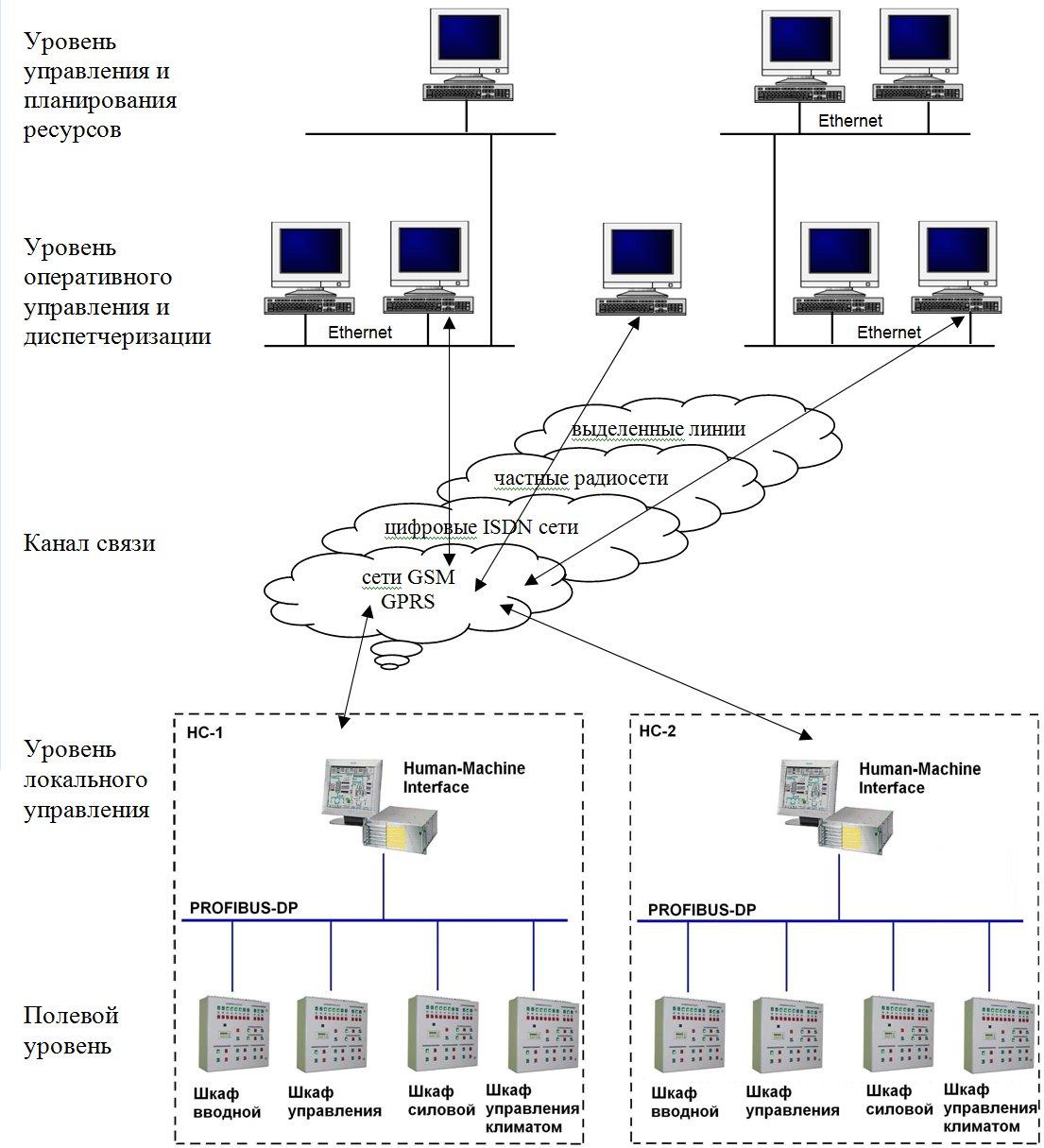 система управления